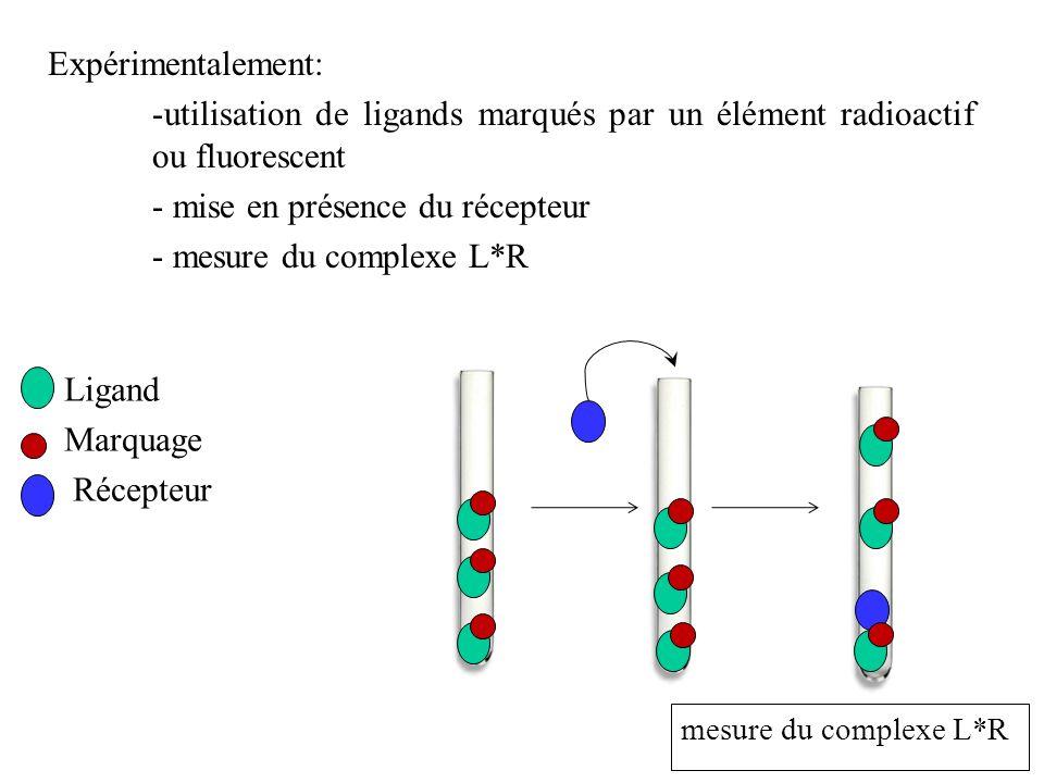 - mise en présence du récepteur - mesure du complexe L*R