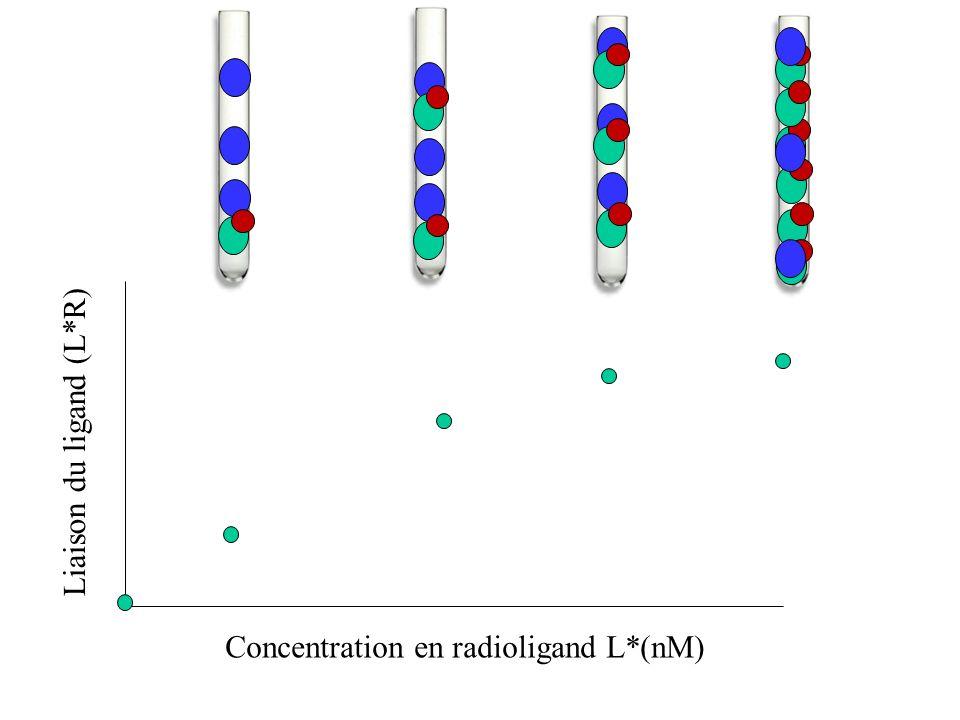 Liaison du ligand (L*R)