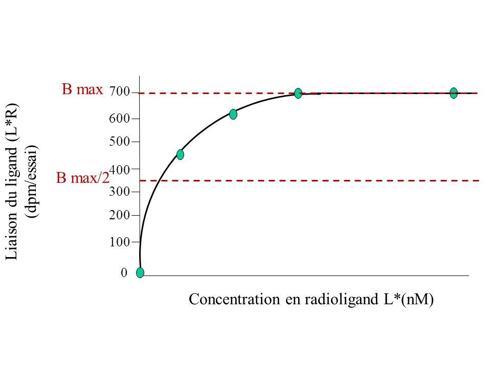Liaison du ligand (L*R) (dpm/essai)