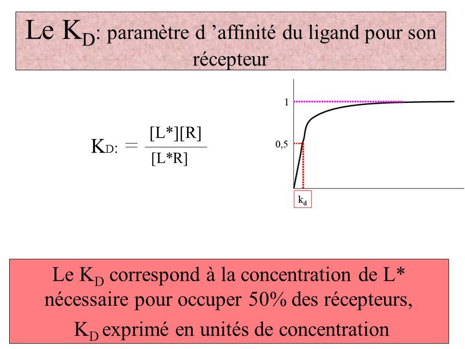 Le KD: paramètre d 'affinité du ligand pour son récepteur