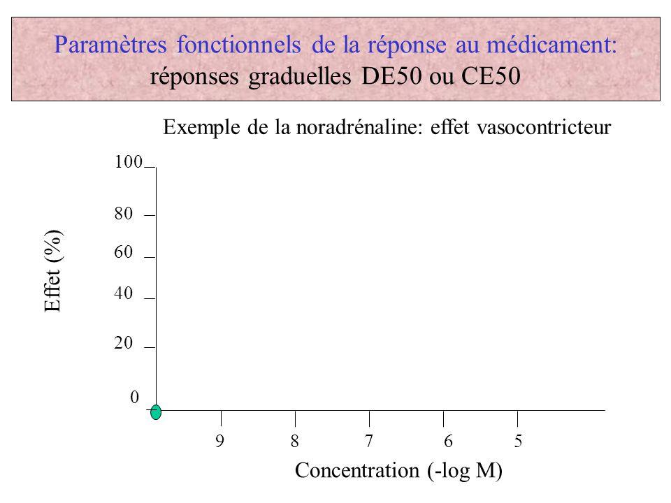 Paramètres fonctionnels de la réponse au médicament: réponses graduelles DE50 ou CE50