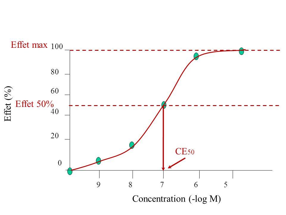 Concentration (-log M) Effet max