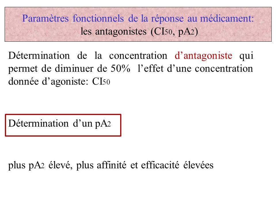 plus pA2 élevé, plus affinité et efficacité élevées