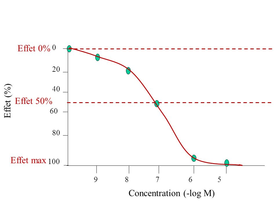 Concentration (-log M) Effet max Effet 0%