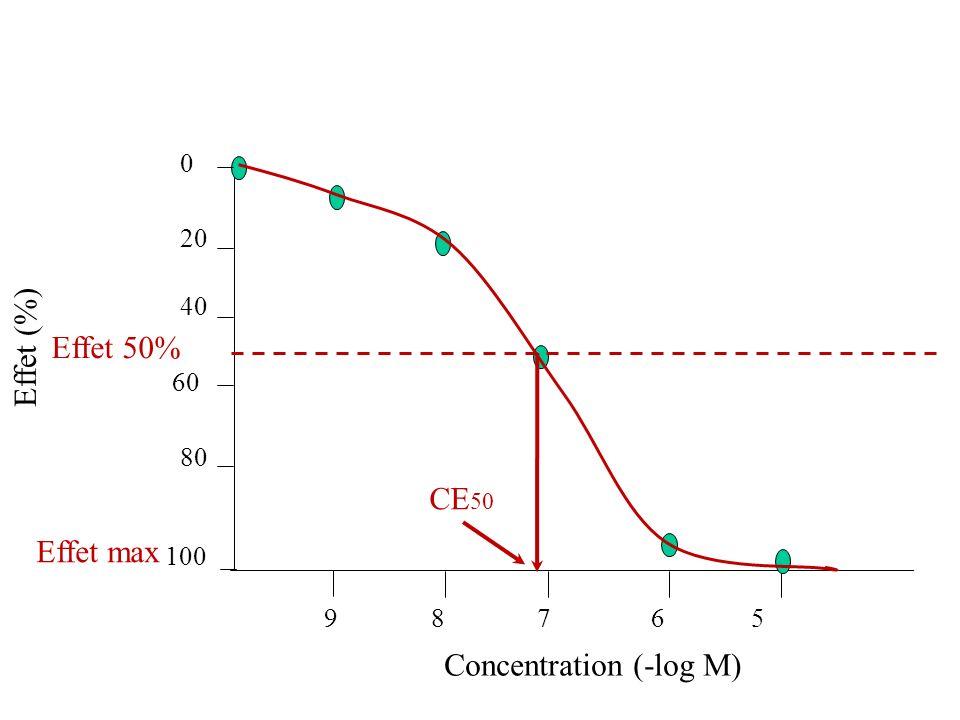 Concentration (-log M) Effet max Effet 50%
