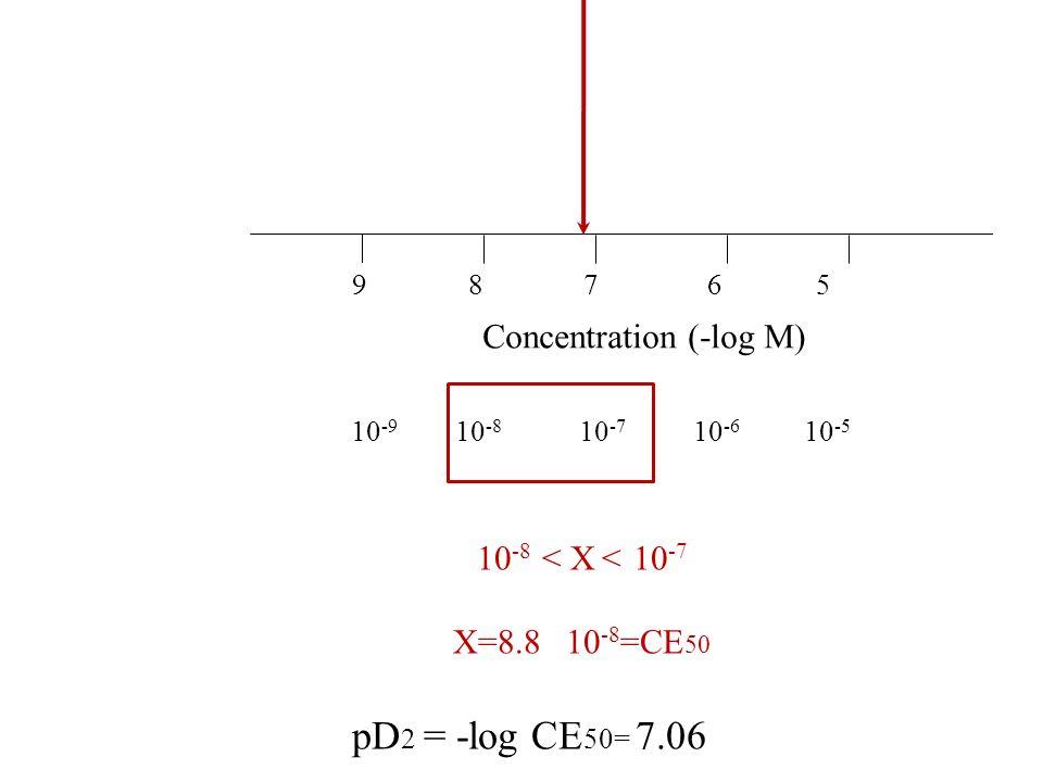 pD2 = -log CE50= 7.06 Concentration (-log M) 10-8 < X < 10-7