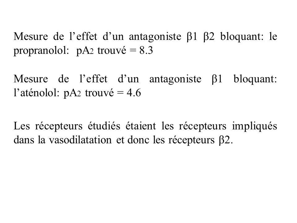 Mesure de l'effet d'un antagoniste β1 β2 bloquant: le propranolol: pA2 trouvé = 8.3