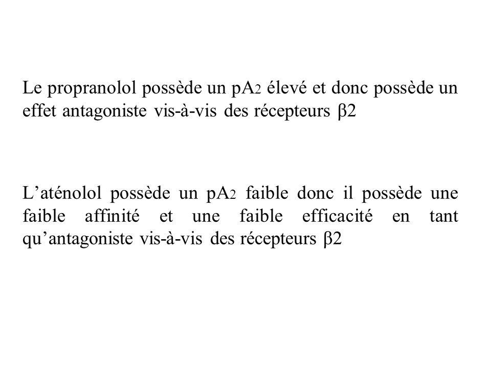 Le propranolol possède un pA2 élevé et donc possède un effet antagoniste vis-à-vis des récepteurs β2