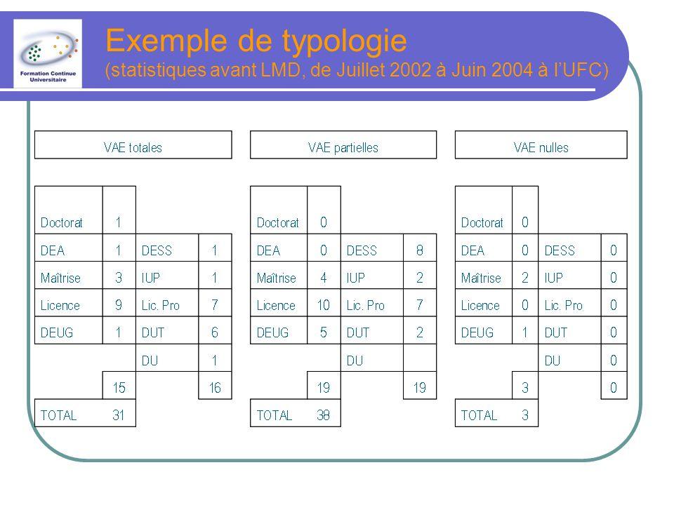 Exemple de typologie (statistiques avant LMD, de Juillet 2002 à Juin 2004 à l'UFC)