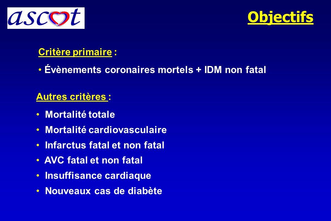 Objectifs Critère primaire :
