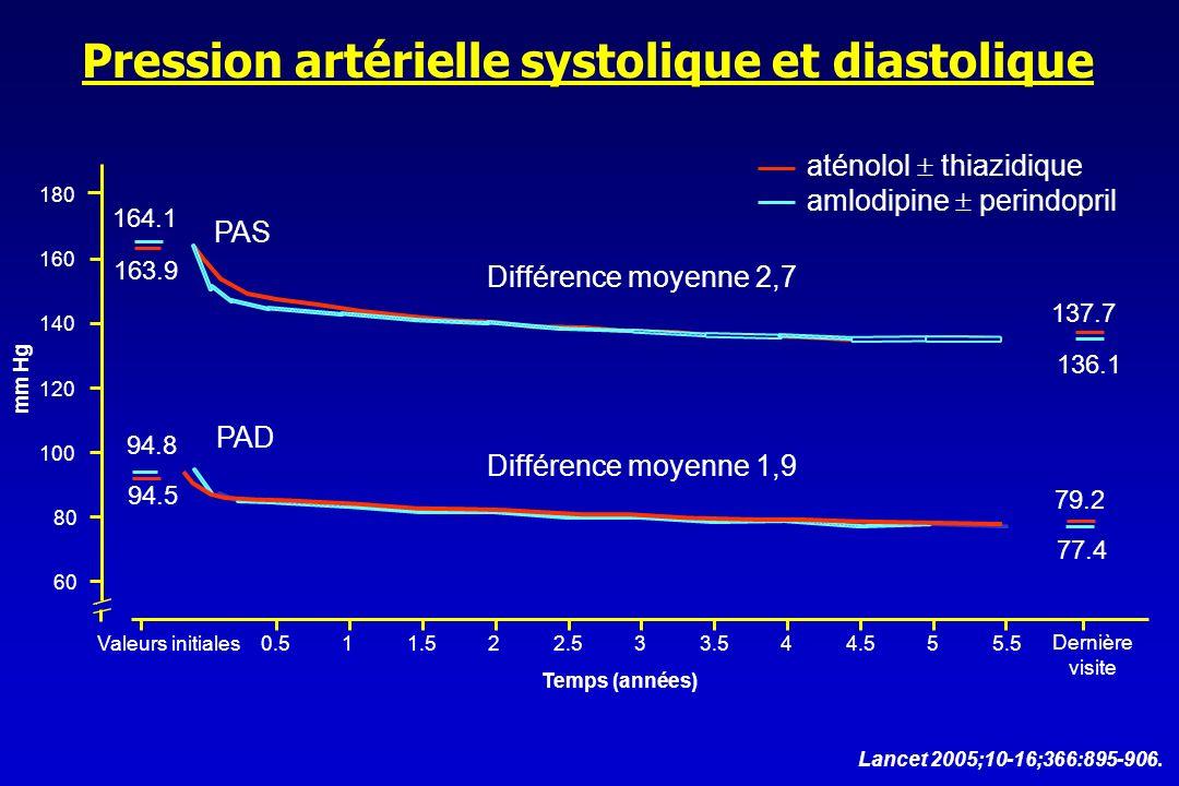 Pression artérielle systolique et diastolique