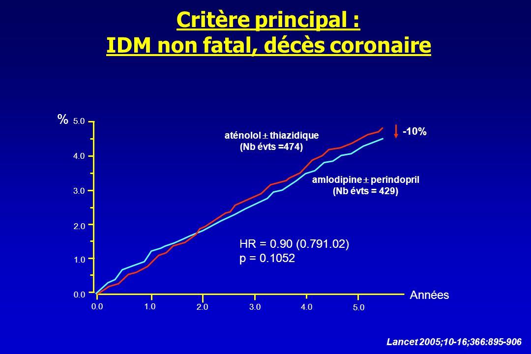 Critère principal : IDM non fatal, décès coronaire