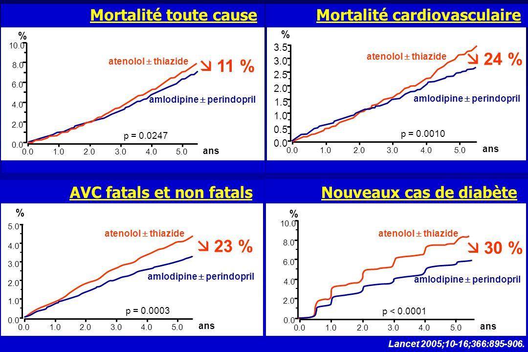  24 %  11 %  23 %  30 % Mortalité toute cause