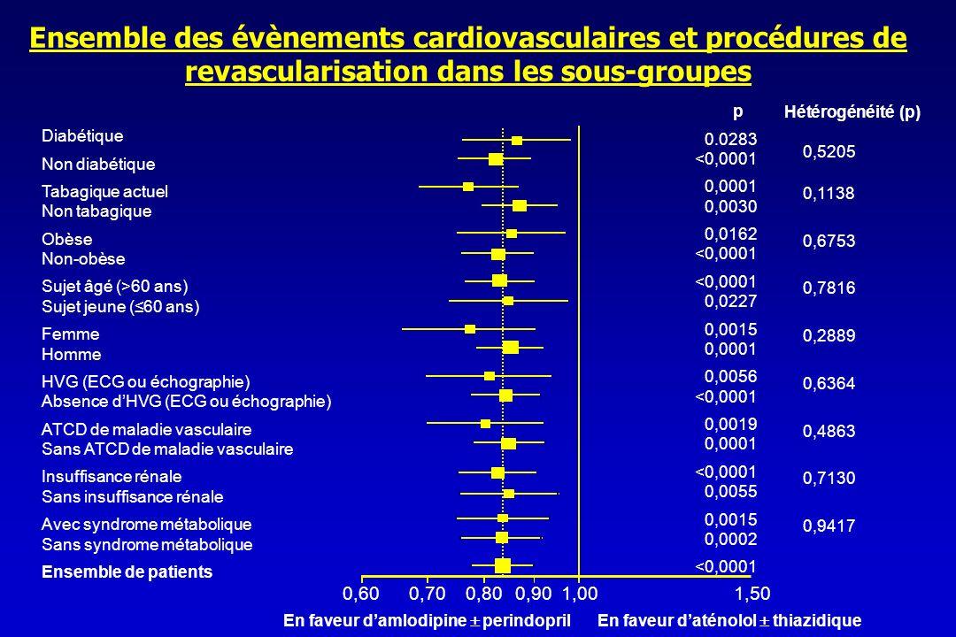 Ensemble des évènements cardiovasculaires et procédures de revascularisation dans les sous-groupes
