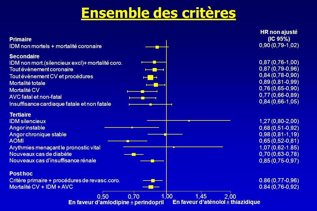 Ensemble des critères 0,50 0,70 1,00 1,45 2,00 HR non ajusté (IC 95%)