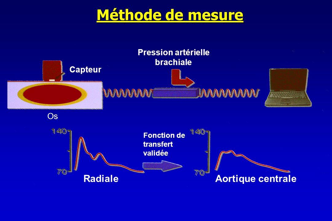 Méthode de mesure Radiale Aortique centrale Pression artérielle