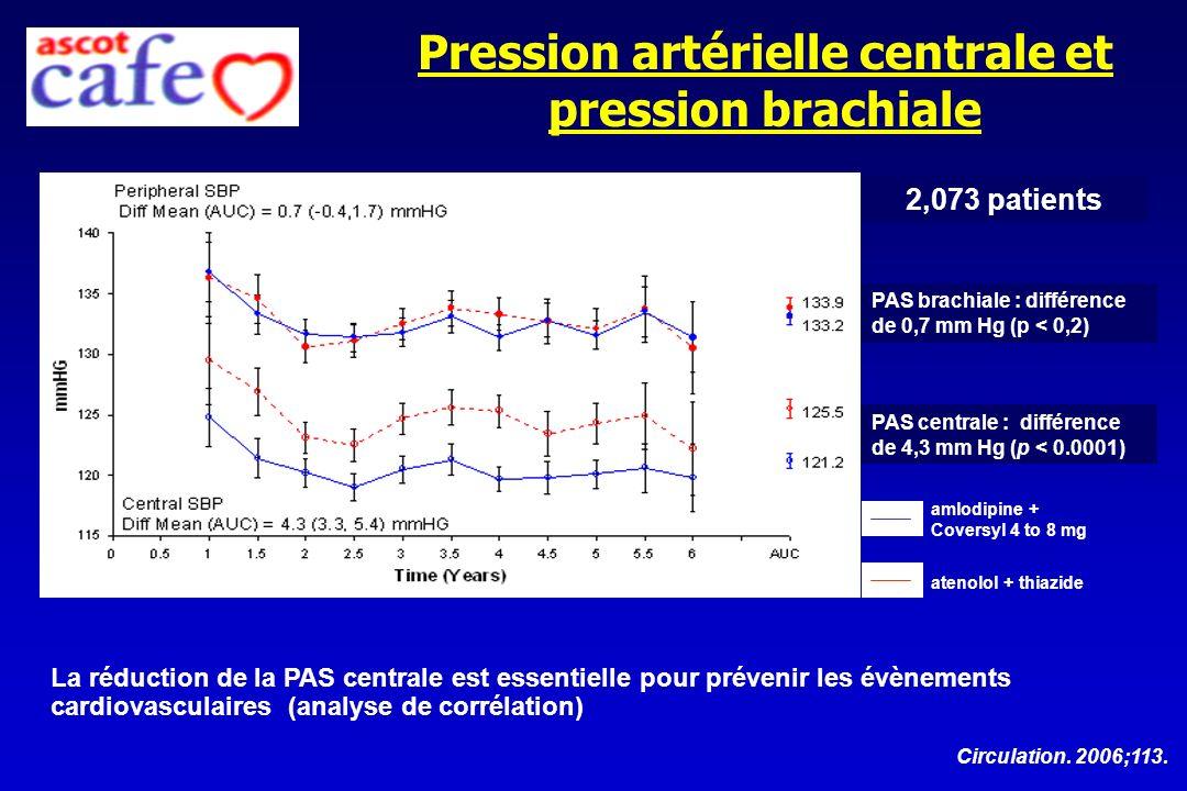 Pression artérielle centrale et pression brachiale