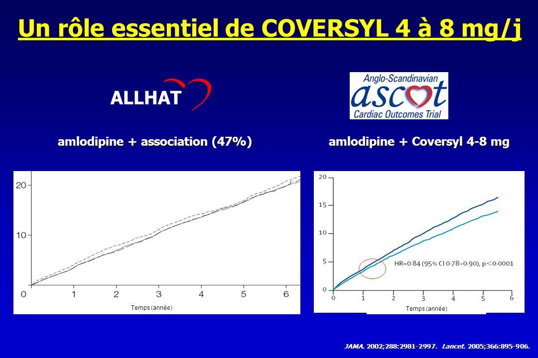 Un rôle essentiel de COVERSYL 4 à 8 mg/j