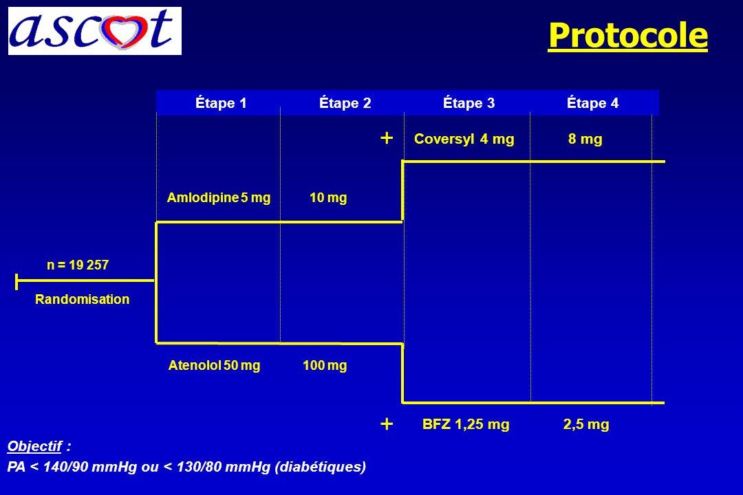 Protocole + + Étape 1 Étape 2 Étape 3 Étape 4 Coversyl 4 mg 8 mg