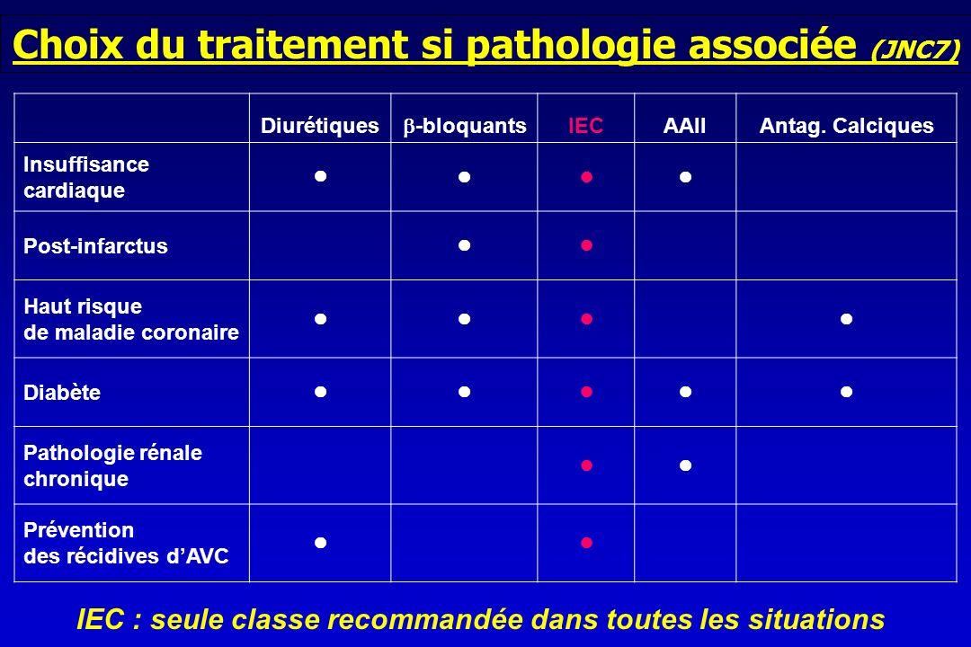 Choix du traitement si pathologie associée (JNC7)