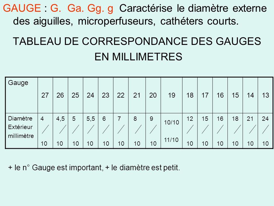 TABLEAU DE CORRESPONDANCE DES GAUGES