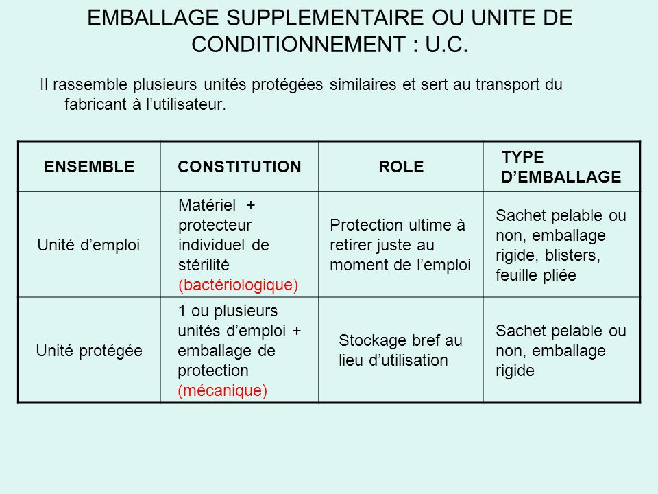 EMBALLAGE SUPPLEMENTAIRE OU UNITE DE CONDITIONNEMENT : U.C.