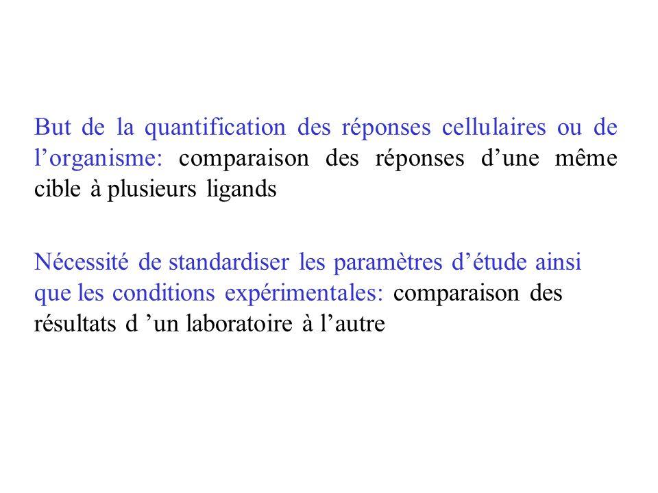 But de la quantification des réponses cellulaires ou de l'organisme: comparaison des réponses d'une même cible à plusieurs ligands