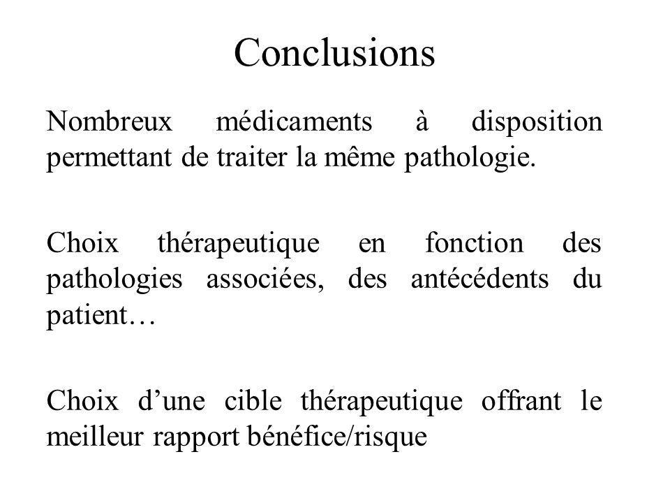 Conclusions Nombreux médicaments à disposition permettant de traiter la même pathologie.