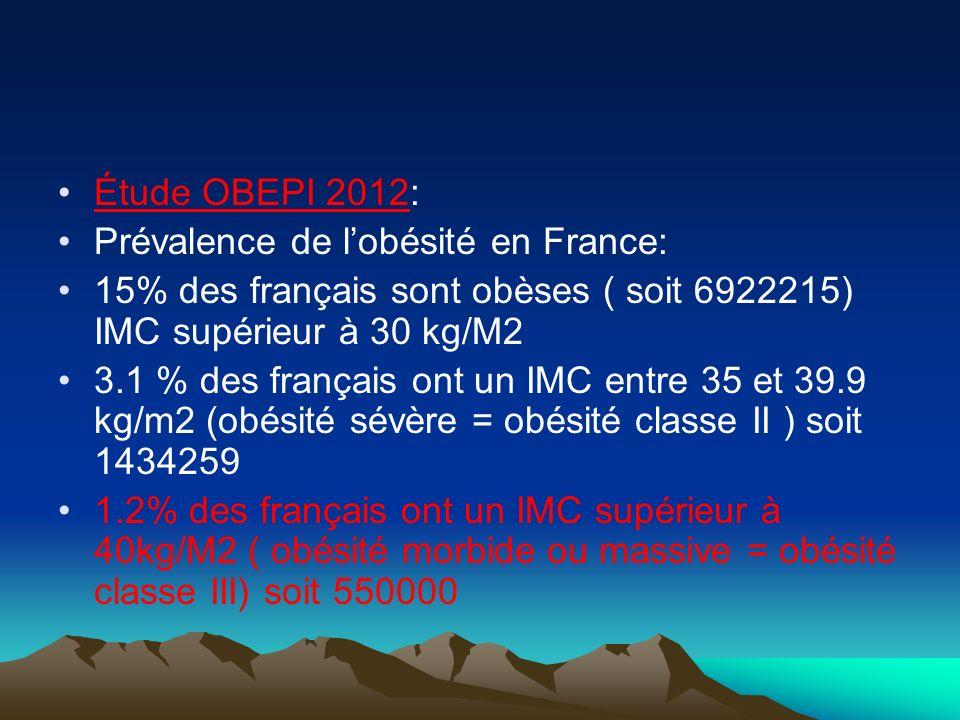 Étude OBEPI 2012: Prévalence de l'obésité en France: 15% des français sont obèses ( soit 6922215) IMC supérieur à 30 kg/M2.