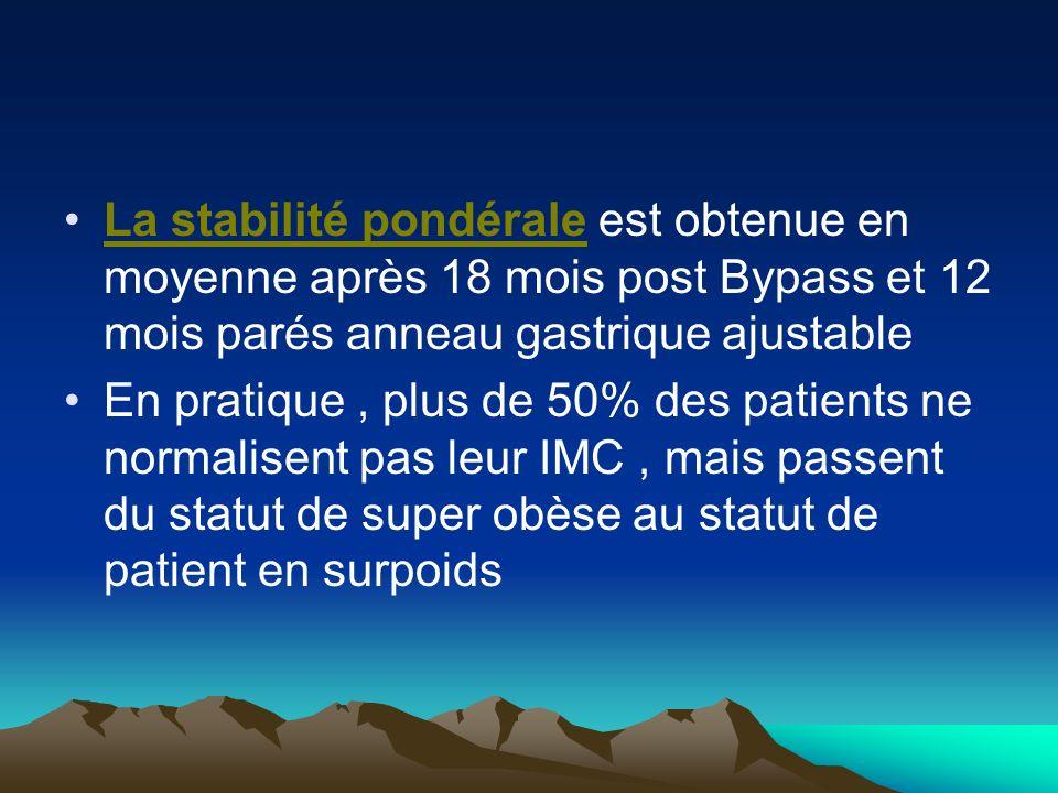 La stabilité pondérale est obtenue en moyenne après 18 mois post Bypass et 12 mois parés anneau gastrique ajustable