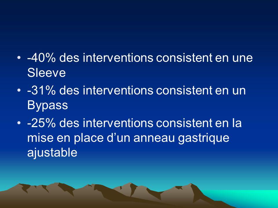 -40% des interventions consistent en une Sleeve