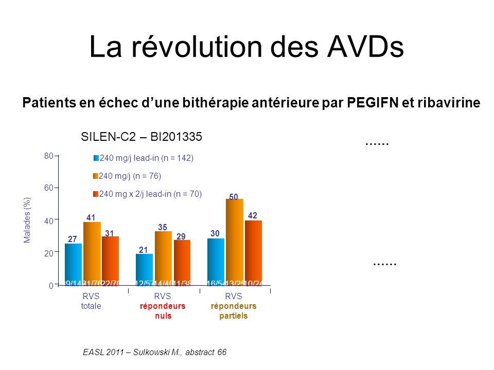 La révolution des AVDs Patients en échec d'une bithérapie antérieure par PEGIFN et ribavirine. SILEN-C2 – BI201335.
