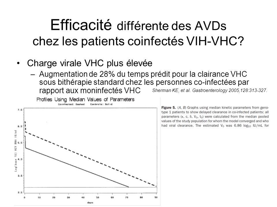 Efficacité différente des AVDs chez les patients coinfectés VIH-VHC