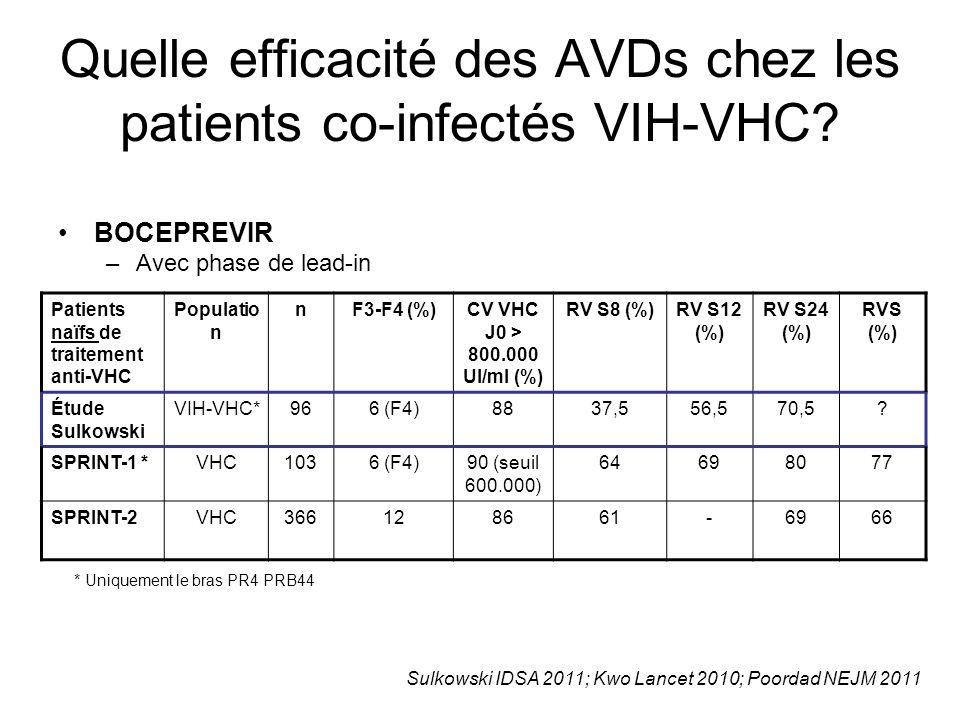 Quelle efficacité des AVDs chez les patients co-infectés VIH-VHC