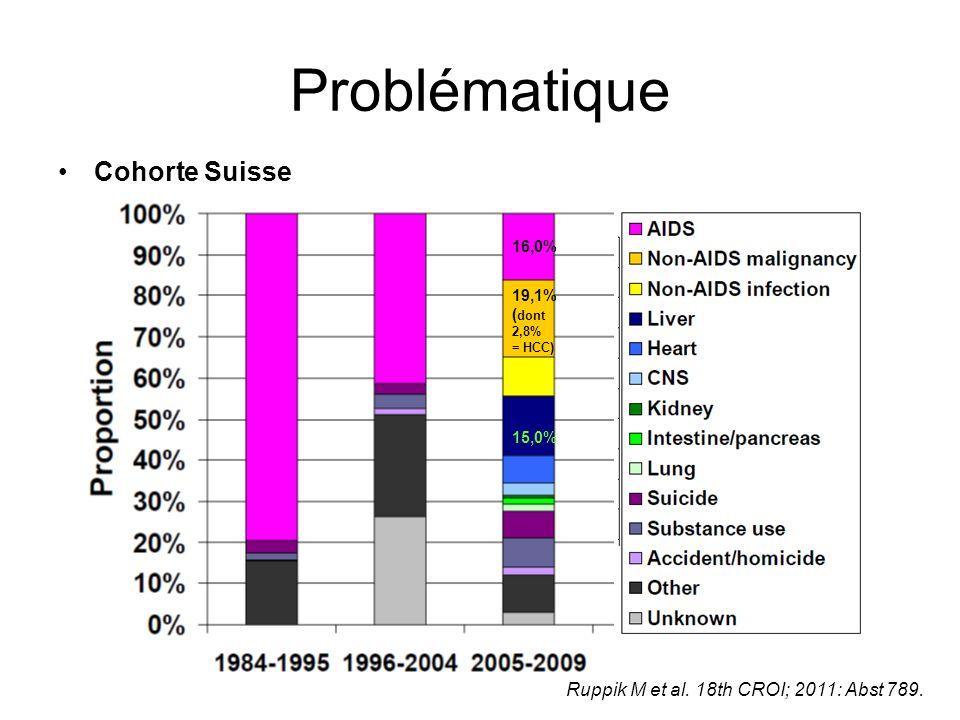 Problématique Cohorte Suisse