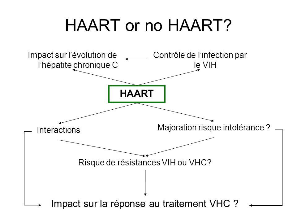 HAART or no HAART HAART Impact sur la réponse au traitement VHC