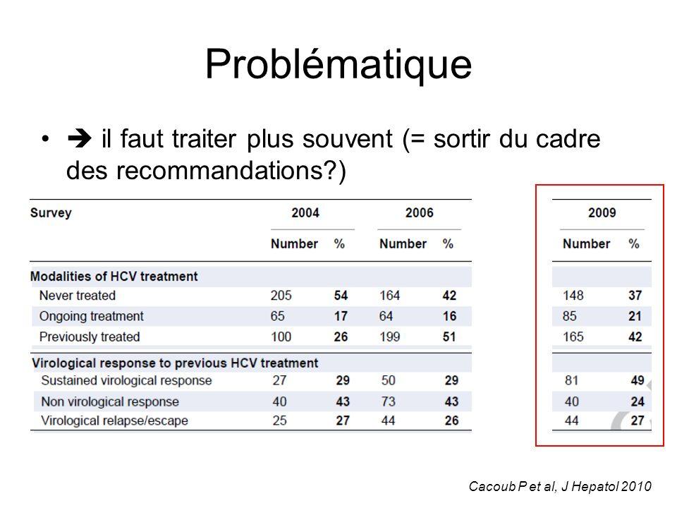 Problématique  il faut traiter plus souvent (= sortir du cadre des recommandations ) Cacoub P et al, J Hepatol 2010.