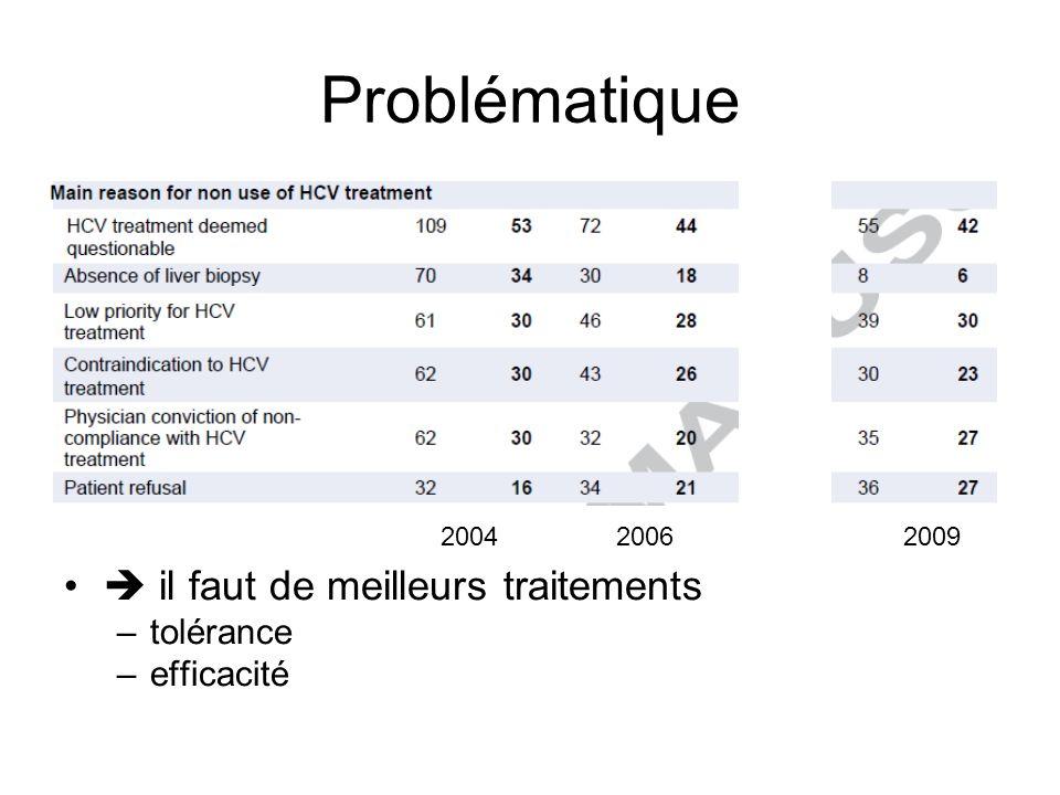 Problématique  il faut de meilleurs traitements tolérance efficacité