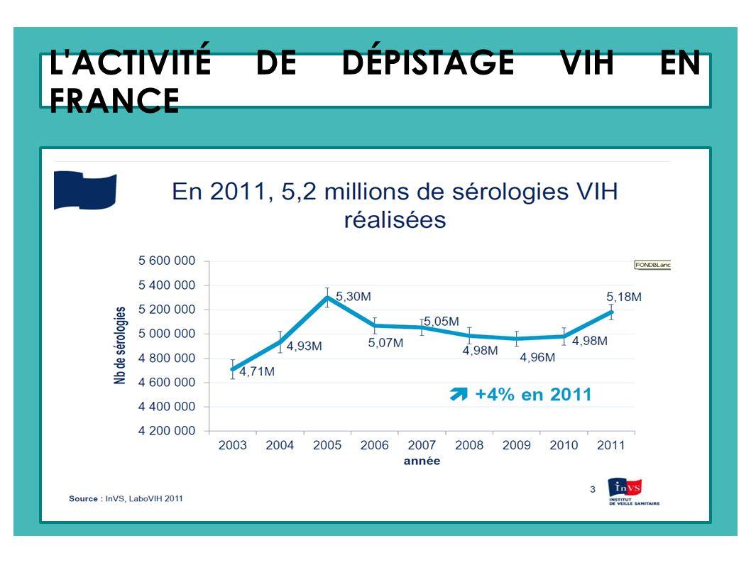 L ACTIVITÉ DE DÉPISTAGE VIH EN FRANCE