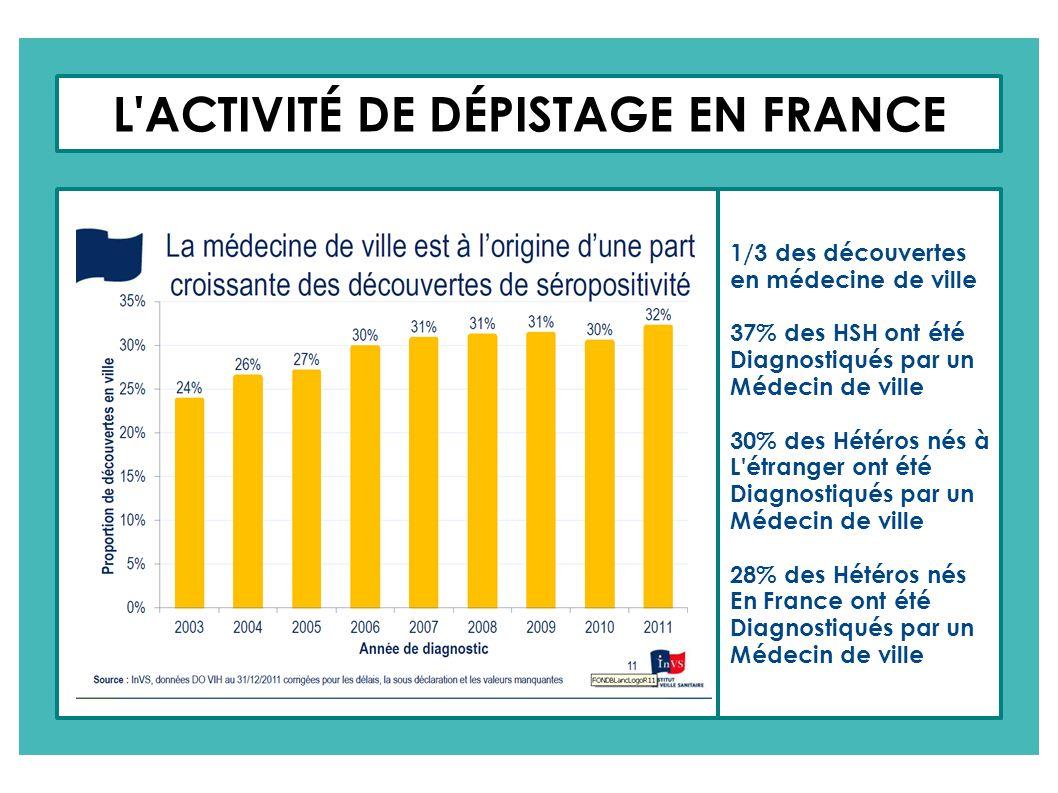 L ACTIVITÉ DE DÉPISTAGE EN FRANCE