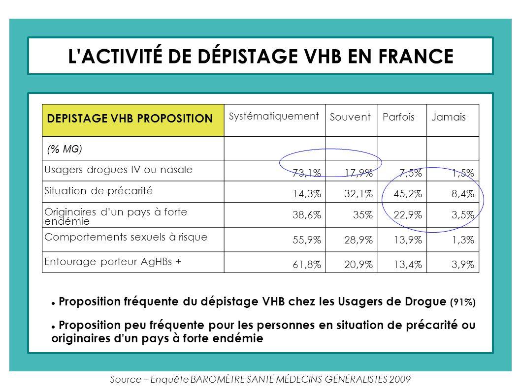 Source – Enquête BAROMÈTRE SANTÉ MÉDECINS GÉNÉRALISTES 2009