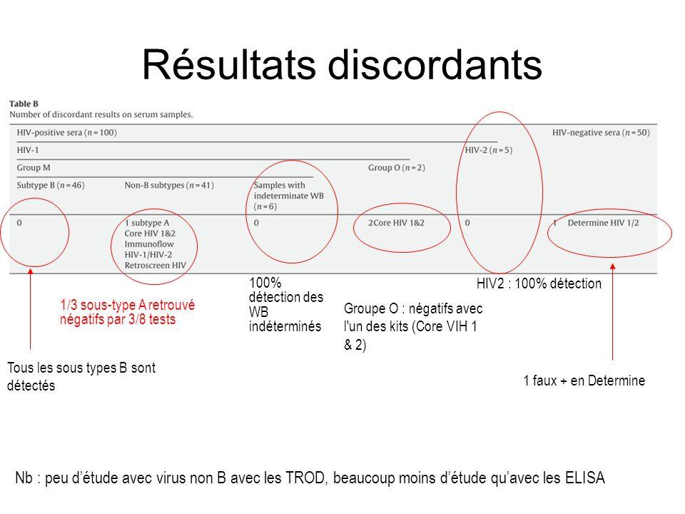 Résultats discordants