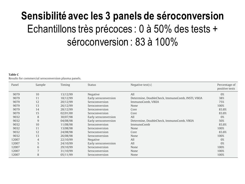 Sensibilité avec les 3 panels de séroconversion Echantillons très précoces : 0 à 50% des tests + séroconversion : 83 à 100%