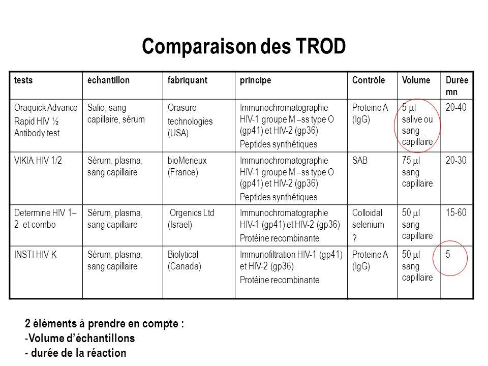 Comparaison des TROD 2 éléments à prendre en compte :