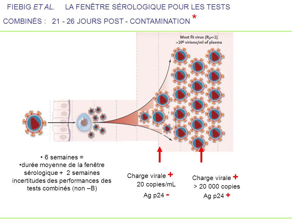 FIEBIG ET AL. LA FENÊTRE SÉROLOGIQUE POUR LES TESTS COMBINÉS : 21 - 26 JOURS POST - CONTAMINATION *