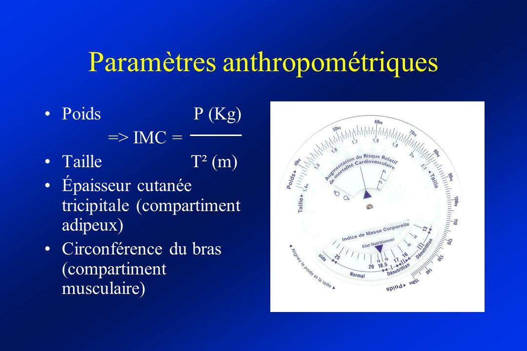 Paramètres anthropométriques