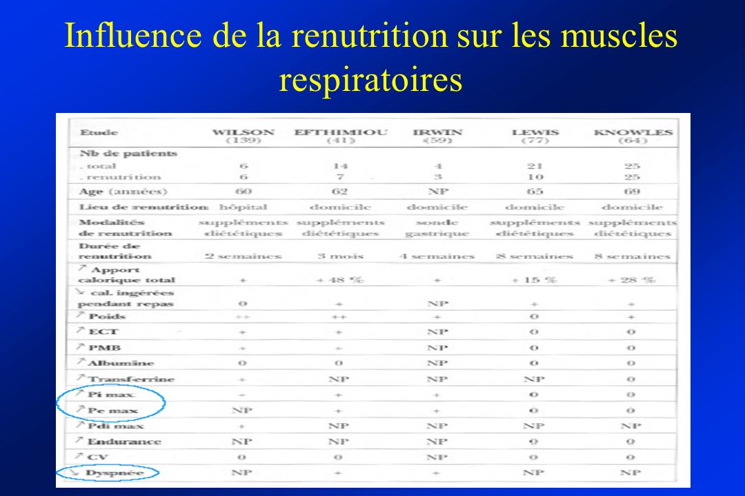 Influence de la renutrition sur les muscles respiratoires