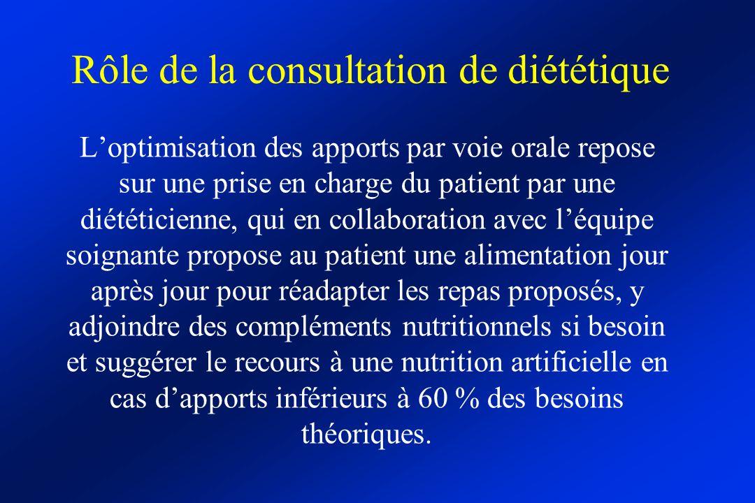 Rôle de la consultation de diététique