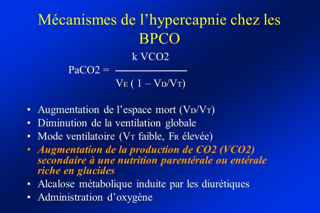 Mécanismes de l'hypercapnie chez les BPCO