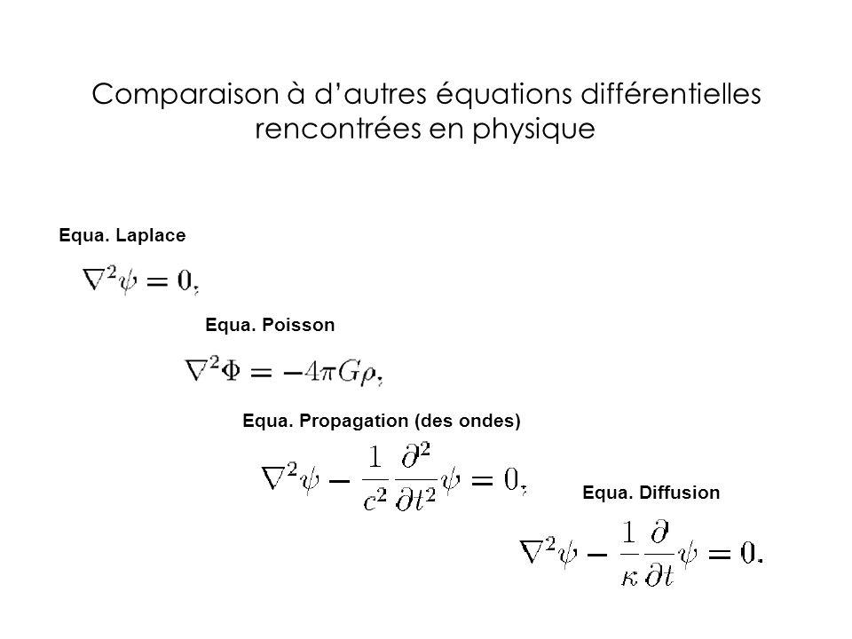 Comparaison à d'autres équations différentielles rencontrées en physique